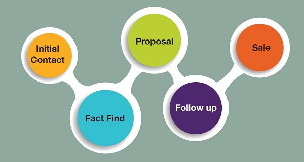 sales-process-stages
