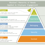 Maslow's hierarchy for employee engagement – explained