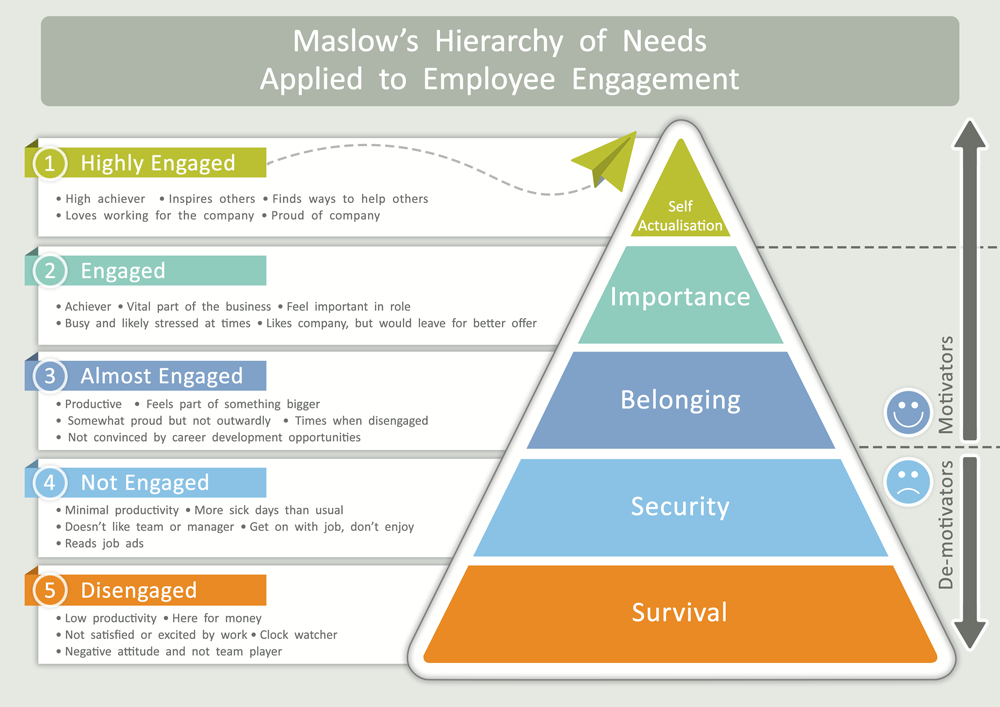 Maslows Hierarchy Of Needs Applied To Employee En Ement